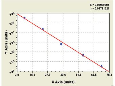Rabbit Eotaxin 2 ELISA Kit