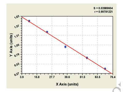 Bovine Glycogen Synthase Kinase 3 Alpha ELISA Kit