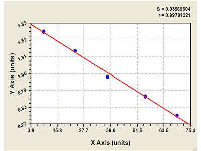 Canine Alkaline Phosphatase, Intestinal ELISA Kit