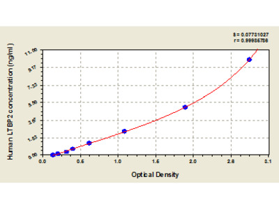 Human latent transforming growth factor beta binding protein 2, LTBP2 ELISA Kit