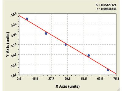 Porcine Tubulin Alpha 3c ELISA Kit