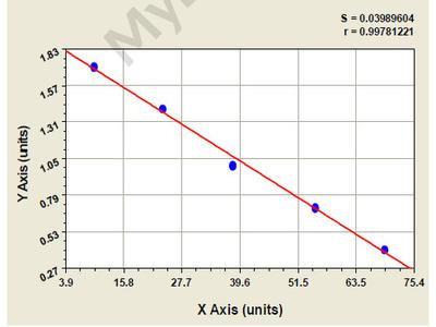 Rabbit 3-Hydroxy-3-methylglutaryl CoA reductase ELISA Kit