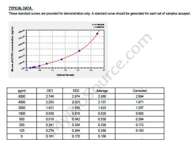 Mouse p53/tumor protein, p53/TP53 ELISA Kit