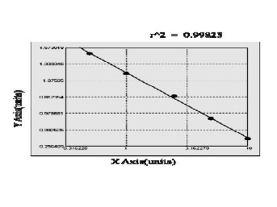 Bovine Citrate Synthase ELISA Kit