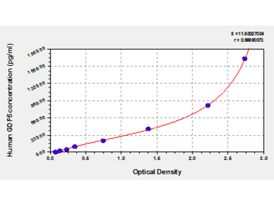 Human Growth/differentiation factor 5, GDF5 ELISA Kit