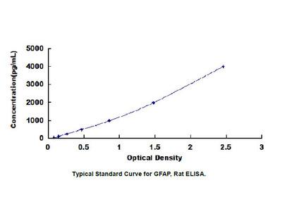 Glial Fibrillary Acidic Protein (GFAP) ELISA Kit