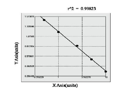 Bovine Bone Alkaline Phosphatase ELISA Kit