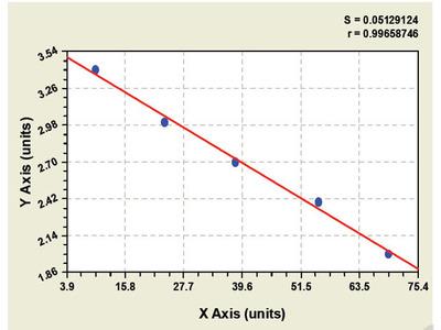 Bovine Placental protein ELISA Kit
