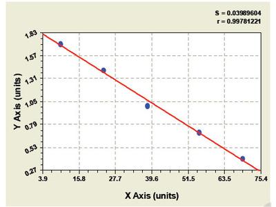 Bovine Oncogene protein p190/bcr-abl ELISA Kit