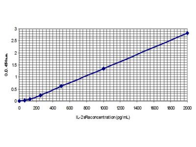 Interleukin-2 Soluble Receptor alpha (IL-2 sRa)