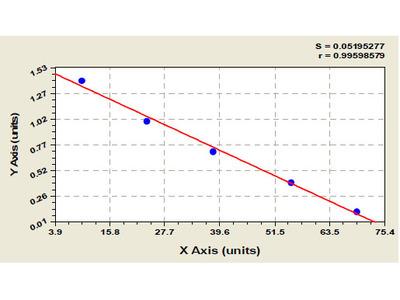 Rat Bone Morphogenetic Protein Receptor 1B ELISA Kit
