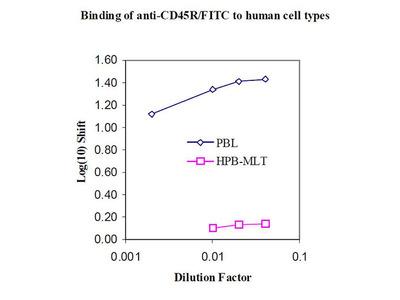 anti-human CD45 R-FITC