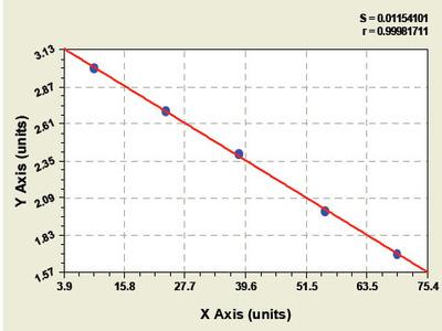 Bovine Glutamine synthetase ELISA Kit