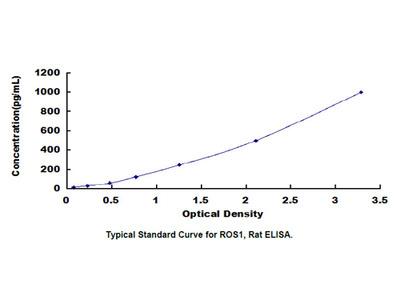 C-Ros Oncogene 1, Receptor Tyrosine Kinase (ROS1) ELISA Kit