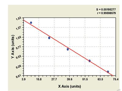 Bovine Urokinase-type Plasminogen Activator Receptor ELISA Kit