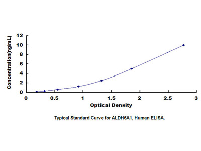 Aldehyde Dehydrogenase 6 Family, Member A1 (ALDH6A1) ELISA Kit