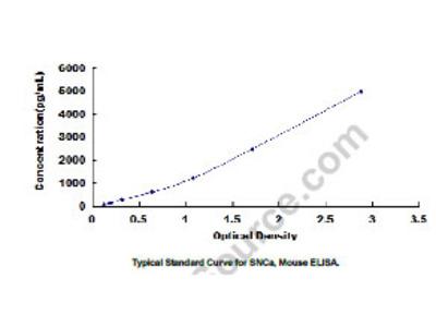 Synuclein Alpha (SNCa) ELISA Kit