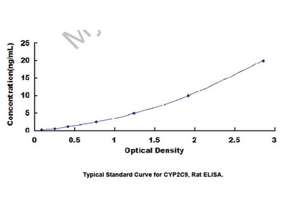 Cytochrome P450 2C9 (CYP2C9) ELISA Kit