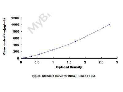 ELISA Kit for Inhibin A (INHA)