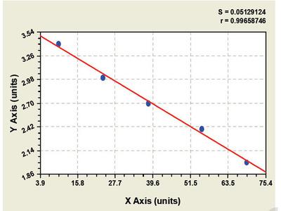 Bovine Pancreatic Polypeptide ELISA Kit