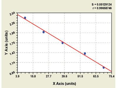 Bovine Cartilage glycoprotein 39/YKL40 ELISA Kit