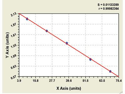 Mouse Melanoma-associated antigen 1 ELISA Kit