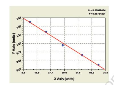 Bovine Adenylate Cyclase 1, Brain ELISA Kit