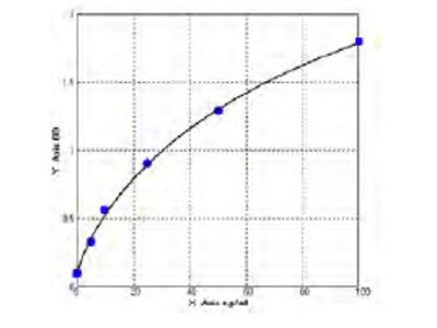 Human Epidermal Growth Factor Receptor 2 Extracellular Domain ELISA Kit