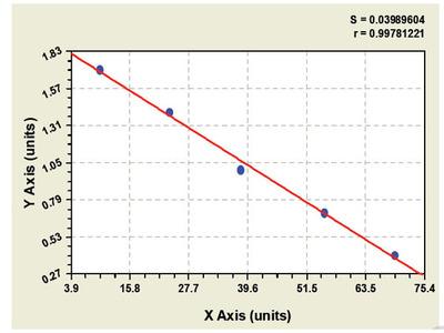 Bovine Insulin receptor beta ELISA Kit