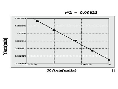 Mouse Oncostatin M Receptor ELISA Kit