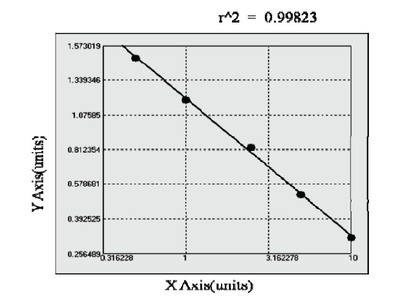Chicken Chemokine C-C motif ligand 5 ELISA Kit