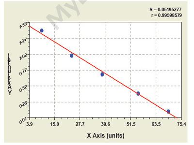 Canine Protein C Receptor, Endothelial ELISA Kit