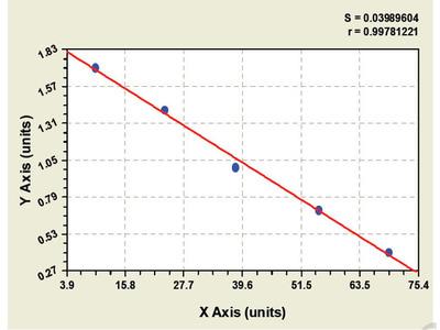 Bovine Activin Receptor Like Kinase 1 ELISA Kit