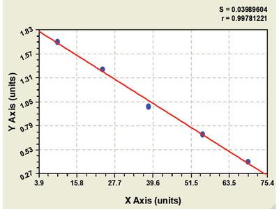 Bovine Neuroblastoma, suppression of tumorigenicity 1 ELISA Kit