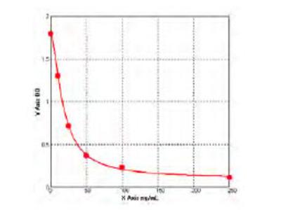 Bovine Glutathione Peroxidase 1 ELISA Kit