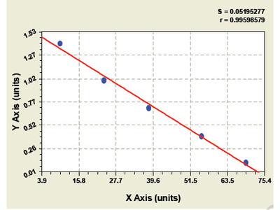 Bovine Protease, Serine 1 ELISA Kit