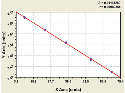 Bovine Glucocorticoid receptor-alpha ELISA Kit