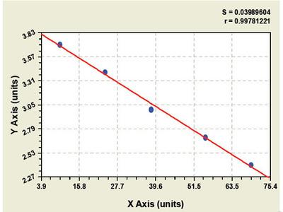 Chicken Formyl Peptide Receptor 2 ELISA Kit