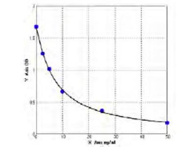 Monkey 3-Hydroxy-3-methylglutaryl CoA reductase ELISA Kit