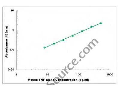 Mouse TNF alpha ELISA Kit