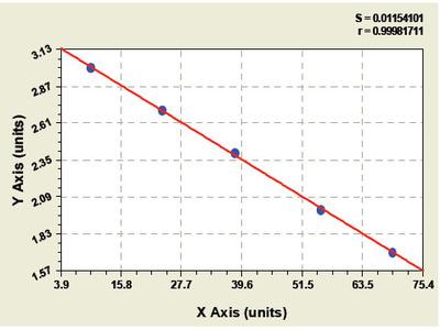 Bovine Chemokine C-C-Motif Ligand 17 ELISA Kit