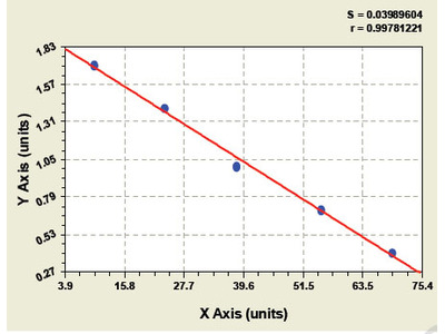 Porcine Epidermal Growth Factor Receptor 2 Extracellular Domain ELISA Kit