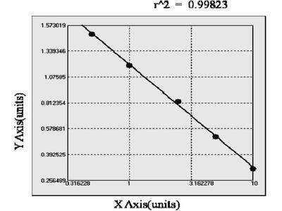 Bovine Galectin 2 ELISA Kit
