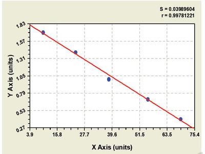 Bovine Glutathione S Transferase Alpha 1 ELISA Kit