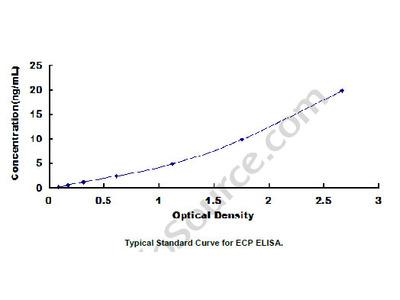 Escherichia coli Protein (ECP) ELISA Kit