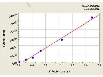 Canine Platelet Derived Growth Factor ELISA Kit