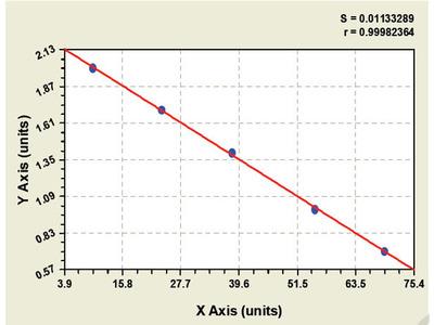 Bovine Extracellular Signal Regulated Kinase ELISA Kit