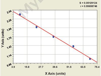 Bovine Prostaglandin D Synthase ELISA Kit