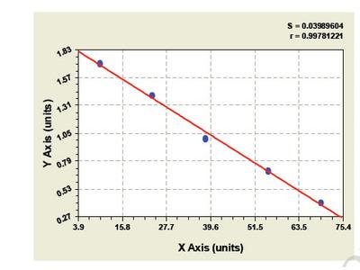 Bovine Cutaneous T-Cell Attracting Chemokine ELISA Kit