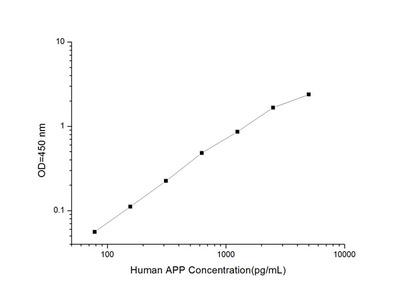 Human APP (Amyloid Precursor Protein) ELISA Kit